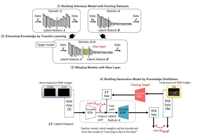 Socionext联手大阪大学合作开发新型深度学习算法