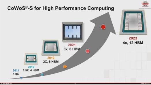 臺積電將在2023年完成3200mm2芯片,內部封裝12顆HBM