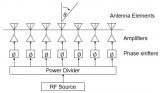 相控陣前端的有源天線幅相控制方案ADAR1000