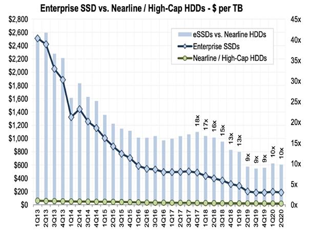 盘点分析HDD和SSD硬盘在企业级及消费级市场的变化