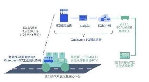 西门子公司提出4种混合模式的行业专网参考部署模式