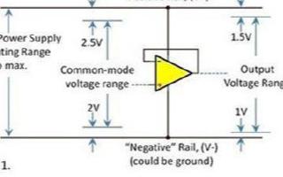 運算放大器輸入和輸出電壓的范圍分析