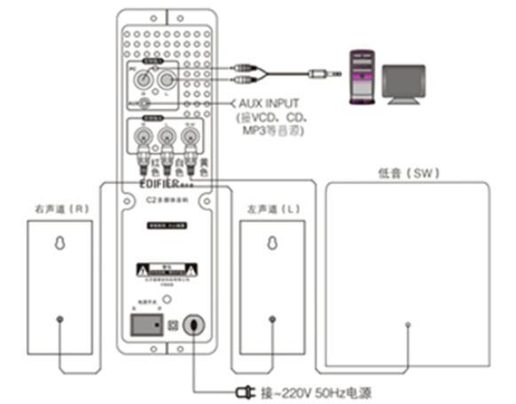 多媒体音箱的连接方法_多媒体音箱怎么用