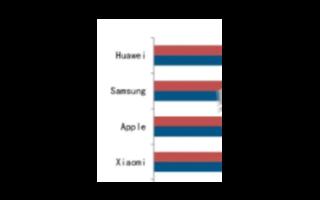 2020 Q2全球智能手機同比下滑14%,華為超越三星位列全球第一