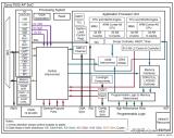 ZYNQ7000系列MIO/EMIO/AXI_GPIO接口