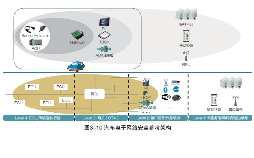 汽車電子的網絡安全標準化的PDF電子書免費下載