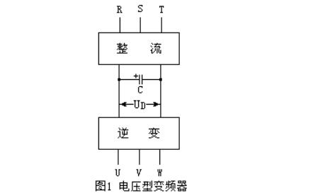 变频器的分类_变频器的内部主电路