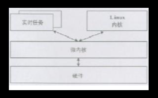 Linux內核時延、實時化主流技術和發展