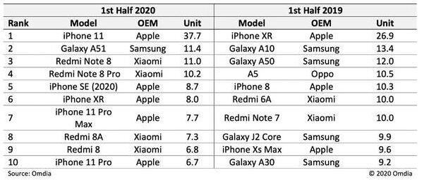 iPhone强势回袭!iPhone11成上半年最畅销手机