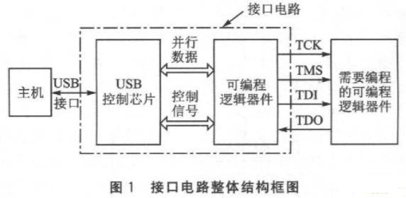 基于FPGA器件Cy-ckone實現USB下載接口電路的設計