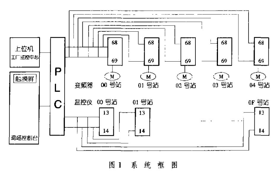 使用數字通信實現PLC押出機控制系統的方法詳細說明