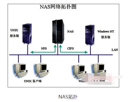 NAS網絡附加存儲的工作原理解析