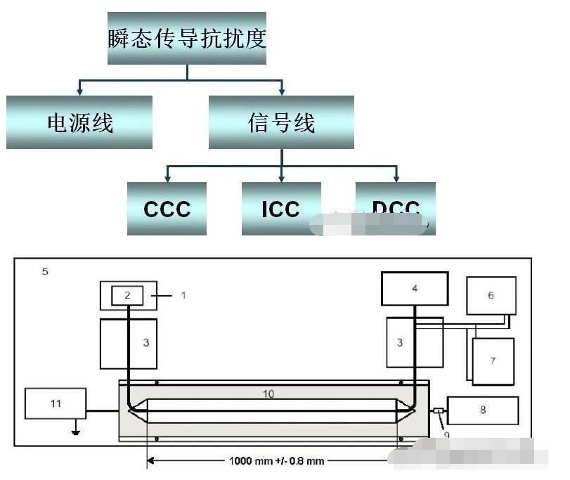 EMC测试中瞬态抗干扰失效的解决办法