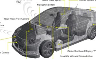 未來NOR閃存將開始向著汽車領域的方向而快速發展