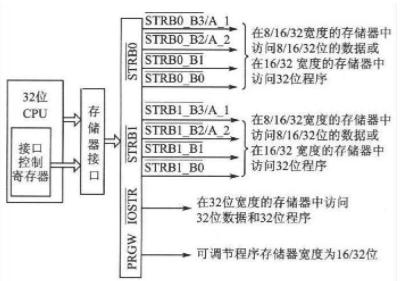 采用DSP器件TMS320C32實現存儲器接口的應用設計