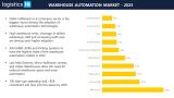 全球仓库自动化市场将增长近一倍,2019年至2025年之间的复合年增长率为11.7%