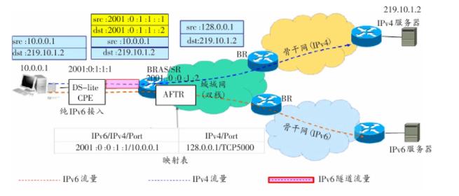 基于輕型雙棧過渡技術方案在IP城域網向IPv6演進中的部署和應用