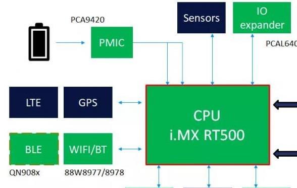 基于 Arm 內核和 DSP 內核的微控制器系統介紹
