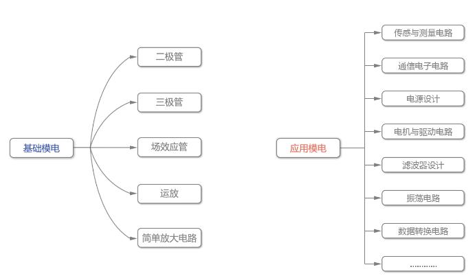 初級模擬電路:基礎模電和應用模電的區別
