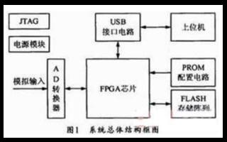利用SOPC技術結合VHDL語言實現多通道數據采集系統的設計
