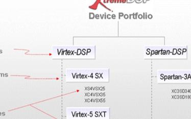 赛灵思XtremeDSPhg0088手机版官网可快速高效发挥FPGA所有潜力
