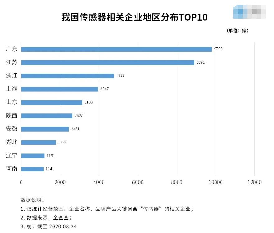 我國共有4萬多家傳感器相關企業_市場規模已超過1500億元
