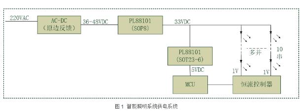 宝砾微推出智能照明电源管理芯片PL88101