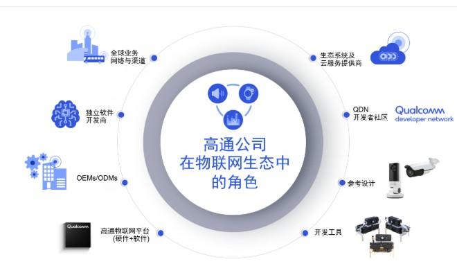 高通推出可以支持海量物聯網連接5G機器人的解決方...