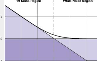 利用OPA1652低噪声音频运放测量闪变噪声
