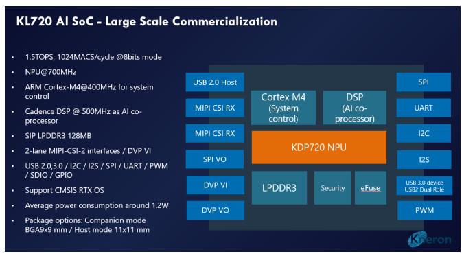 耐能发布新一代 AI芯片KL720,算力大增