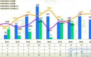 新能源客車市場銷量大幅下滑,客車新產品數量同比大幅降低
