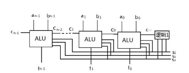 一文读懂算术逻辑单元ALU