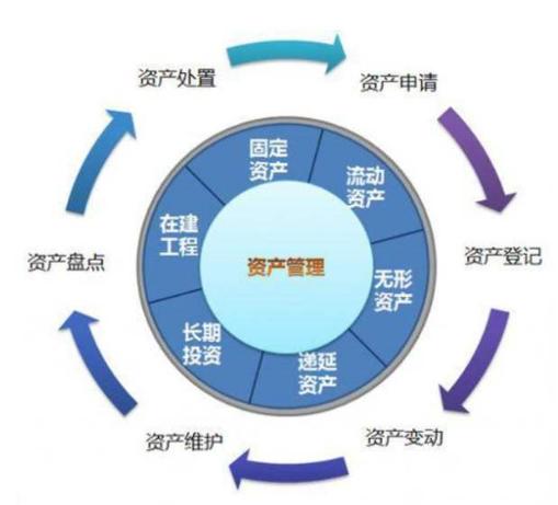 RFID高校資產管理系統解決方案,打造信息化管理