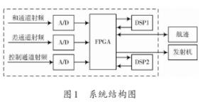 基于FPGA+DSP結構實現二次雷達處理機的設計