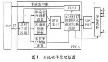 基于TMS3206713B和CycloneIII系列FPGA實現多路差分信號采集系統設計