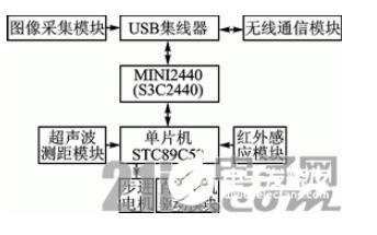 采用OpenWrt的基于H橋控制的移動機器人設計方案