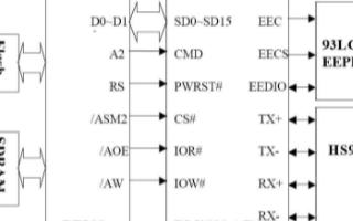 基于Blackfin處理器和DM9000AE實現嵌入式軟件系統的設計