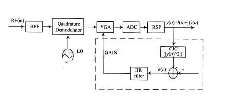基于計算下的行同步碼功率(SYNC_DL)模塊