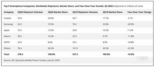 美國禁令之下華為手機出貨明年或將暴跌75%,小米OV瓜分市場