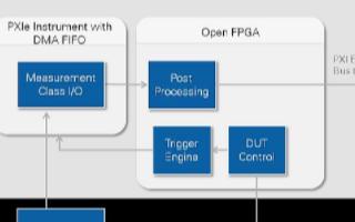 在测试应用中使用FPGA的关键特性,利用开放式F...