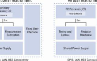 虚拟仪器的基本概念及系统设计分析