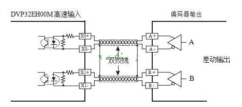 PLC AB相脈沖高速計數設計實例詳解