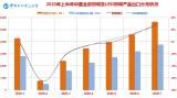 七月份中国照明行业出口额为56.37亿美元,同比增长达29.03%