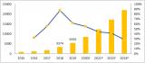 2019年全球二輪車用鋰電池出貨量8.4GWh 預計2023年接近26GWh