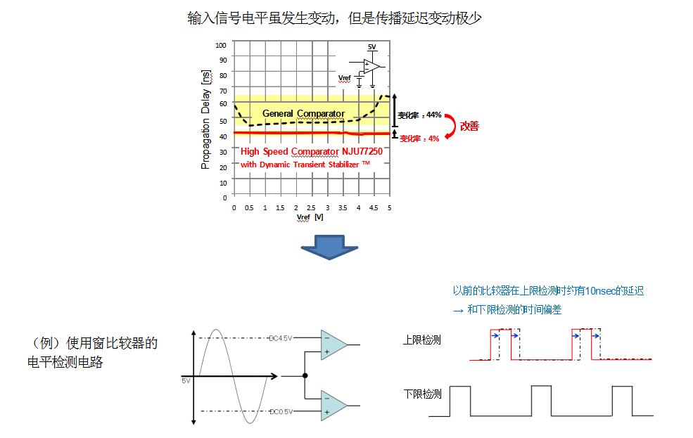 新日本无线推出业内领先水平的轨到轨输入形式的比较...