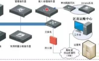 智能配电网综合辅助系统实现多级联网及跨区域监控