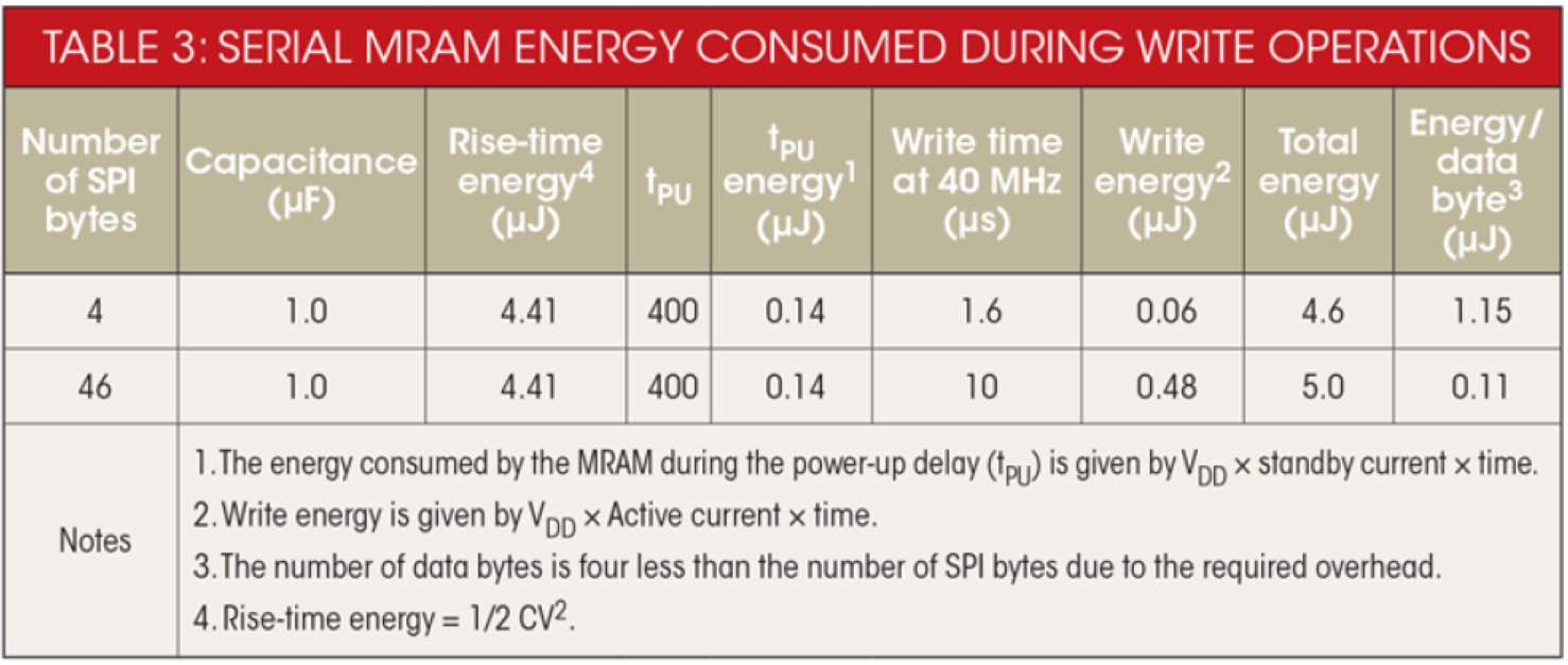 MCU和LDO消耗的能量