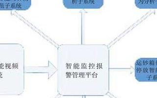 银行智能监控联网平台实现集中式远程监控和预警功能