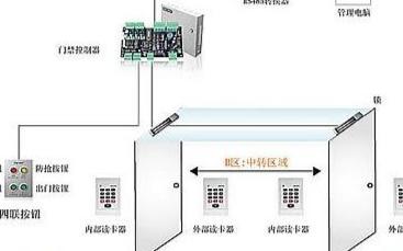 銀行防尾隨門禁系統的功能及如何實現應用設計