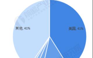 中國生物芯片產業鏈仍處于早期,預計2025年市場規模將達184億元